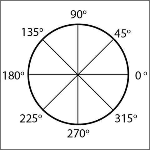 Círculo de 360 Grados