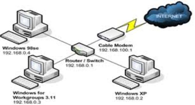 Red de ordenador