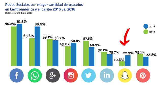 Redes sociales en la Actualidad