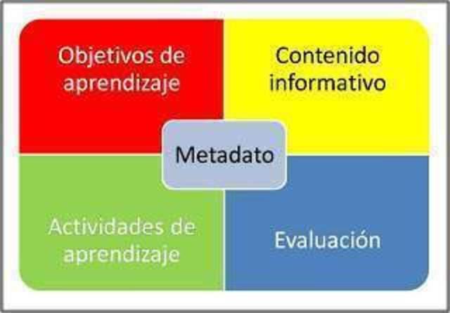 Objeto de Aprendizaje