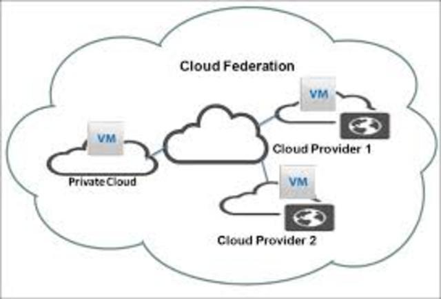 Cloud federation