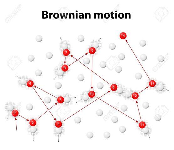 Einstein sobre el Movimiento Browniano