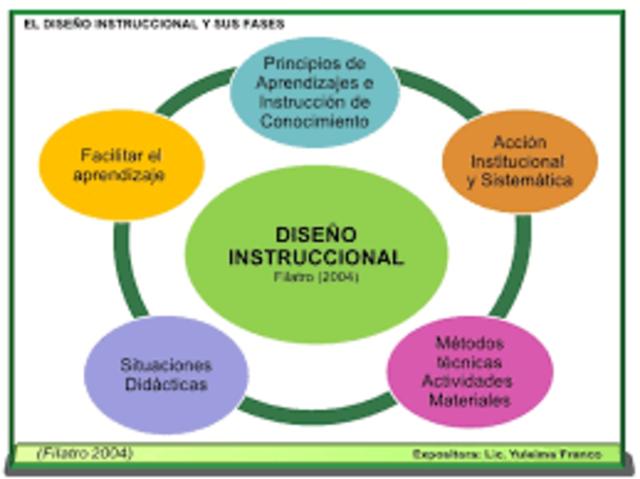 Diseño de Sistemas Instruccionales