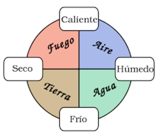 Cuatro elementos: Aristoteles