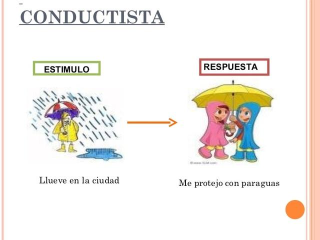 Conceptos Básicos del Conductismo.