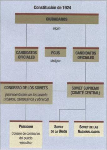 Constitucion de 1924. URSS