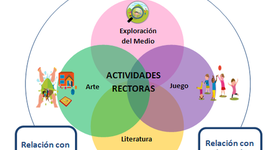 """lineamientos pedagógicos y curriculares """" pilares de la educación inicial"""" timeline"""