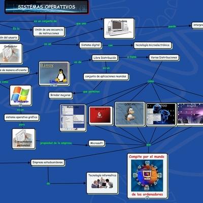 Historia de los Sistemas Operativos timeline