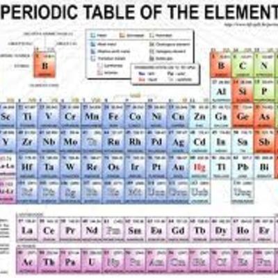 Chemistry 11: Old Dudes Time Line Project timeline