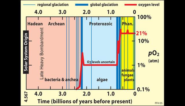 2 Billion Years Ago