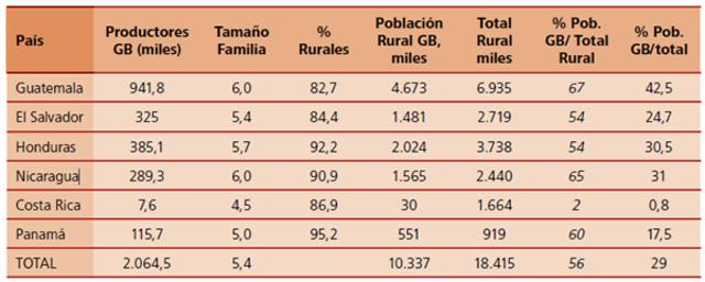 Primer Censo Agropecuario