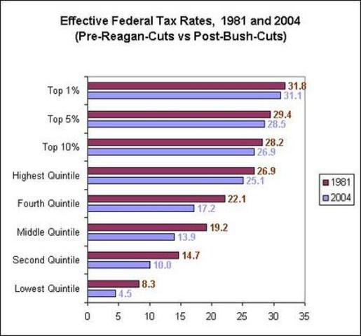 Economic Tax Recovery Act