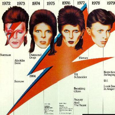 David Bowie to Ziggy Stardust timeline