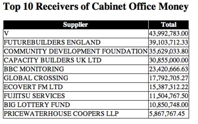 Story: Cabinet Office Spending Data
