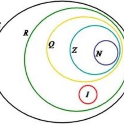 Teoria dos Conjuntos: Origem timeline