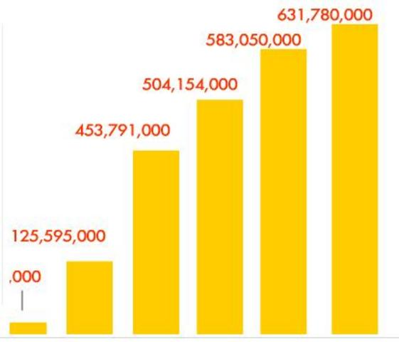 IKEA's annual Visitors Hit 631Million World-Wide.