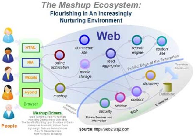 Mashup (aplicación web híbrida)