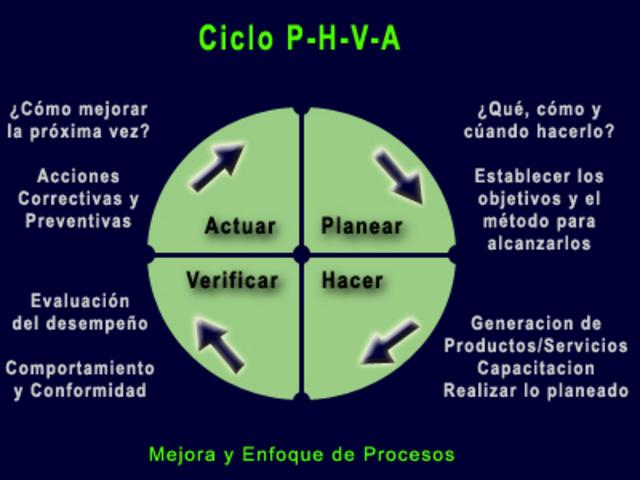 Revisión Normas ISO y Círculo de Deming