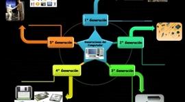 LINEA DE TIEMPO: HISTORIA DE LOS COMPUTADORES timeline