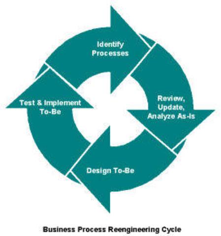 Business Process Reengeenering- el analisis y diseño de flujogramas y procesos dentro de una organizacion.