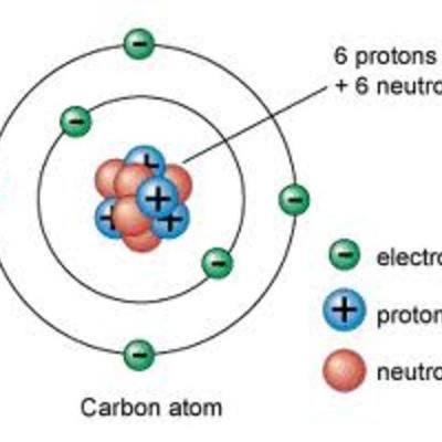 Atoms by Aleah Schuman timeline