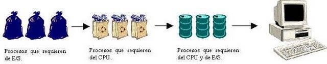 aparecen los sistemas de procesamiento por lote