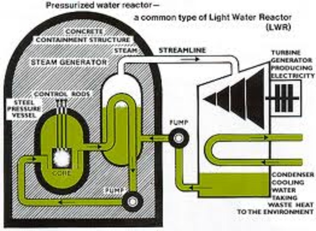 Nuclear power reactor invented by  Walter Zinn