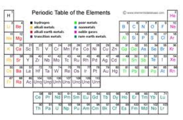 Dmitri Mendeleev Timeline Timetoast Timelines