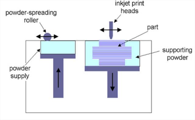 First printing process