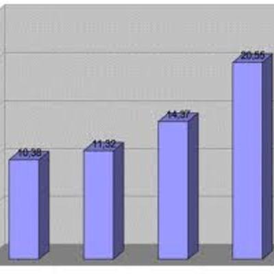 porcentajes de usuarios de internet en Colombia timeline