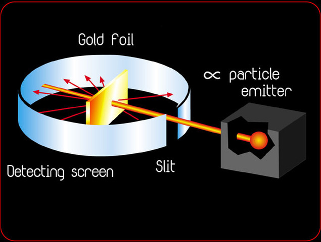 Rutherfords gold foil expiriment