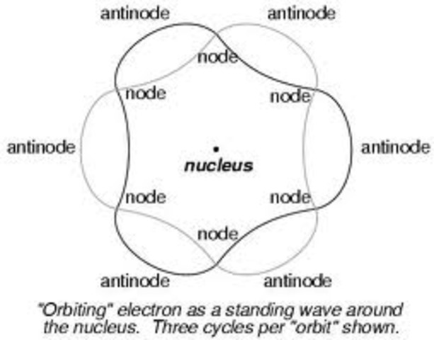 Erwin Schrodinger Atomic Model