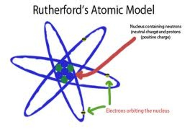 The atomic model theory hunter bryant timeline timetoast timelines ernest marsden ccuart Image collections