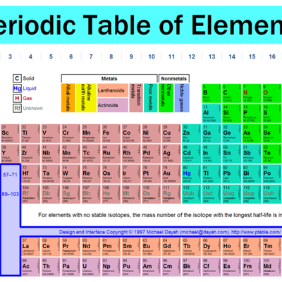 The Development of the Periodic Table - YoungYoo Kim timeline