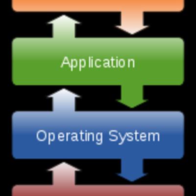 Operation System timeline