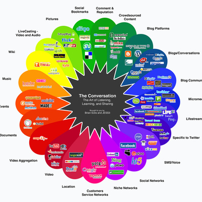 Közösségi oldalak története timeline