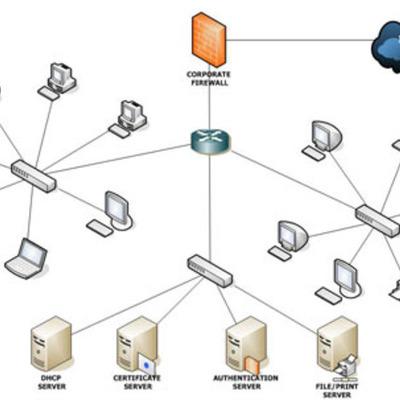 Redes de computo timeline