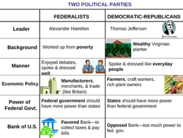 constitutional characterizations of federalists and democratic republicans essay The federalist papers, written by alexander hamilton, james madison, and john jay, wrote the federalist papers in order to convince the public to support the constitution, as well as the federalist papers.