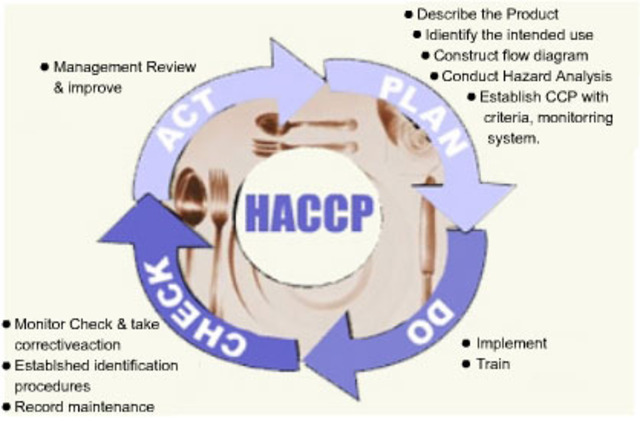 HACCP Discussed at the National Conference on Food Protection
