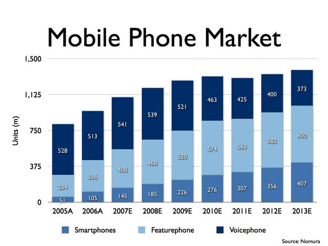 The Growth in the Mobile Market