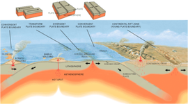 Plate Tectonic Theories timeline