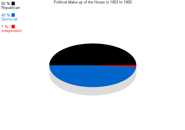 Political Make-up of  the House of Representatives