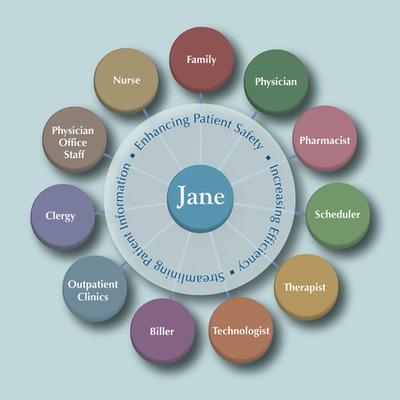 Project Jane Timeline