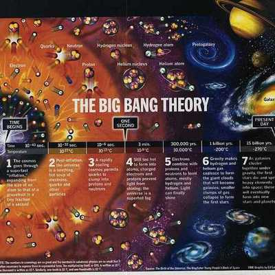 Earth's Place in the Universe timeline