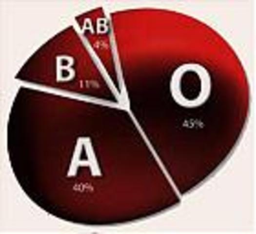 Διάκριση του αίματος σε  ομάδες