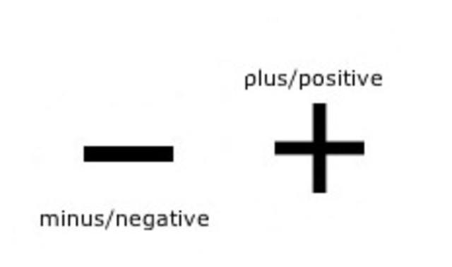 Τα σύμβολα (+) και (-) στα μαθηματικά.