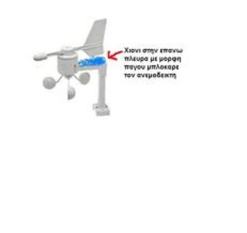 Ανεμόμετρο και Ανεμοσκόπιο