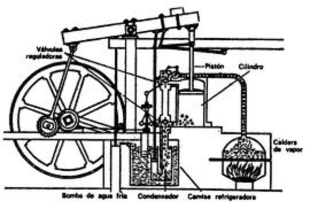 Se inventó la maquina de vapor