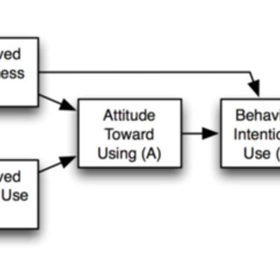 Technology Acceptance Research timeline