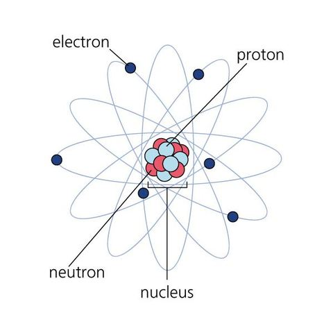 What was his atomic model called ? What did it look like ?